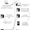 コイクラの20191010のパソコンの状況