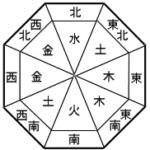 陰陽・五行思想の五行